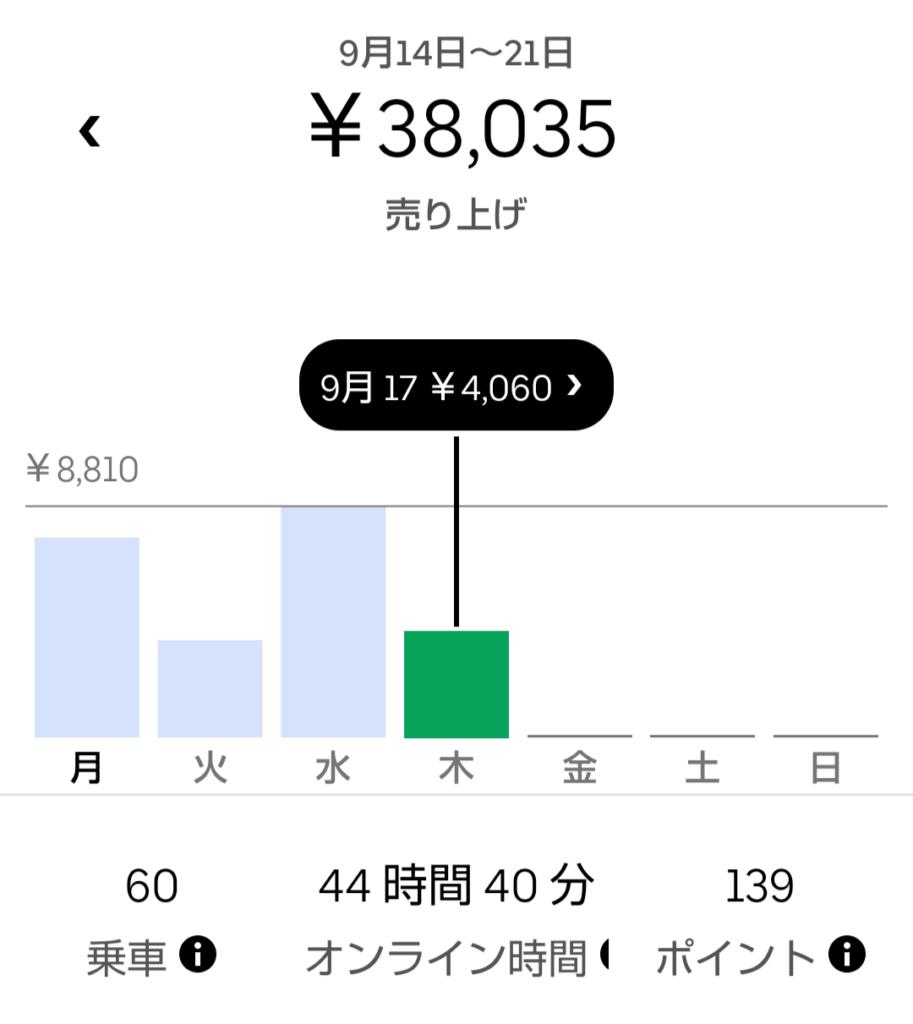 UBER時給800円台